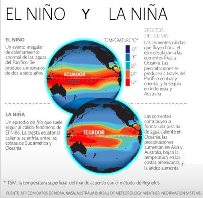 """""""El Niño"""" comenzó su retirada, pero se asoma ahora """"La Niña"""""""