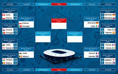 La Eurocopa tiene su emparejamiento para los cuartos de final