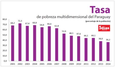 El 36% de la población paraguaya sufrió al menos 4 tipos de pobreza