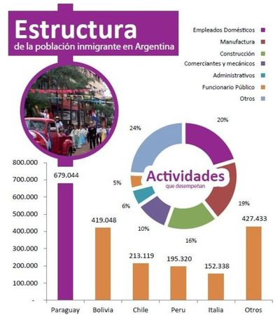 La economía argentina se mueve al ritmo de la fuerza laboral paraguaya