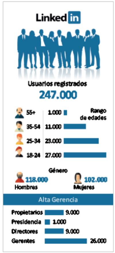 Cada vez son más los profesionales paraguayos que se unen a LinkedIn