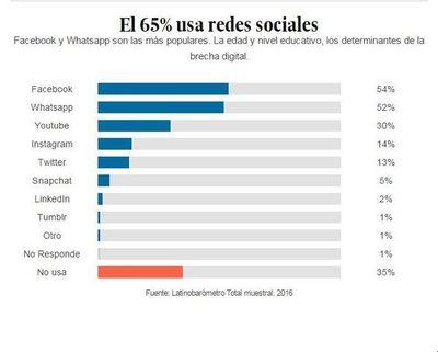 """Estudio revela que los paraguayos, somos """"adictos"""" a las redes sociales"""
