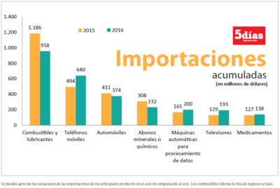 Resultados de principales productos importados a lo largo del año 2016
