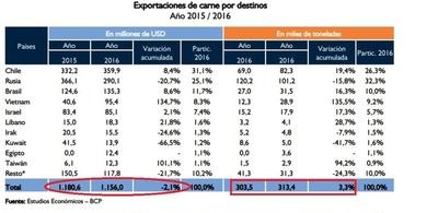 Aumentó exportación de carne y bajó ingreso