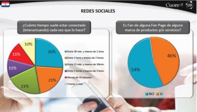Utilización de las redes sociales en nuestro país sobrepasa el 80%