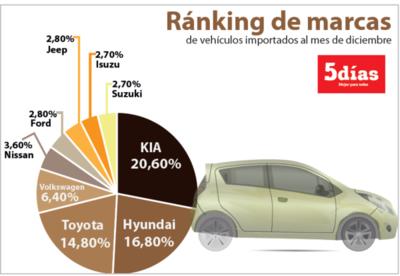 Marcas de automóviles que más se importaron en el 2016
