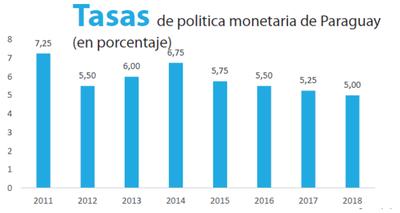 Tasa de política bajará, según proyecta Itaú