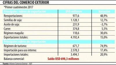 Mejoría  económica de Brasil impacta en las cifras del comercio exterior