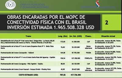 Invertirán casi US$ 2 millones para conexión con Brasil