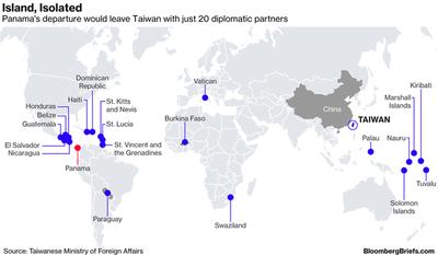 Contracorriente el país se aferra a Taiwán y deja pasar negocios con China