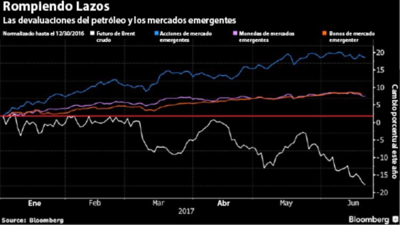 De Maldivas a Argentina, bonos riesgosos salieron