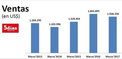 Los resultados de Bepsa al primer trimestre