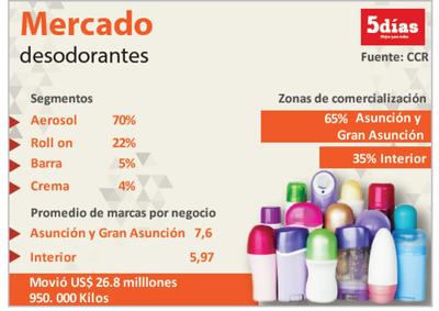 Comercio de desodorantes se mantiene estable