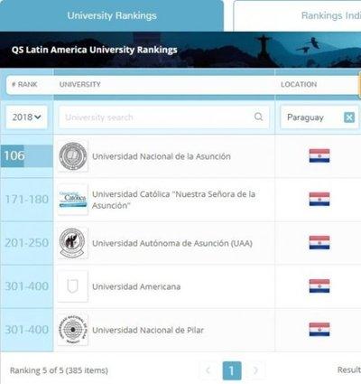 Pobre clasificación de universidades paraguayas