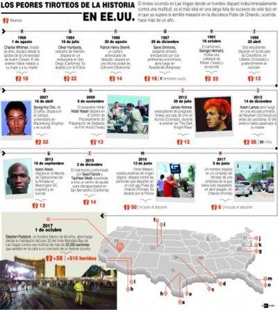 Grandes mitos sobre las muertes con armas de fuego en EEUU