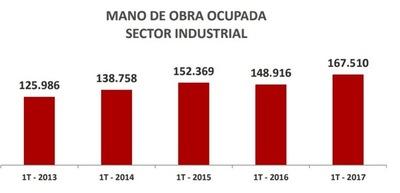 Industrias generan más fuentes de empleo en diferentes áreas