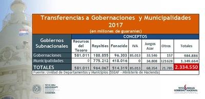 Destinó US$ 413 millones para gobernaciones y los municipios