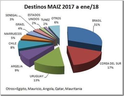 Maíz paraguayo reduce dependencia de Brasil