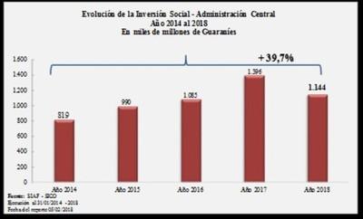Inversión social en enero llega a USD 204 millones