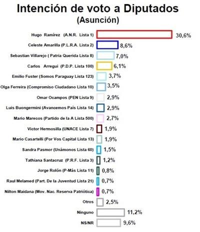 En Asunción, 5 de los 7 diputados serían colorados