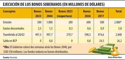 A casi un año de su emisión, bonos 2027 se ejecutaron en 95%