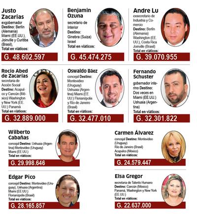 Zacarías gastó G. 673 millones del dinero público para viajes