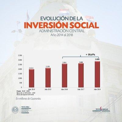 Según Hacienda, la inversión social aumentó USD 39 millones a febrero de 2018