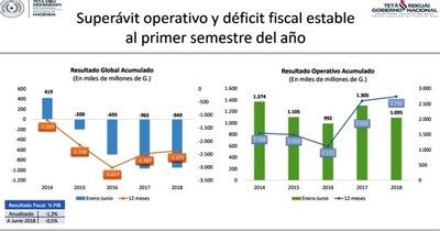Economía paraguaya estable ante turbulencias en la región