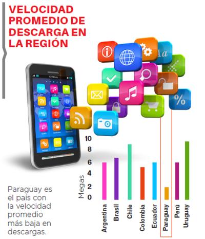En informe de  BID, Paraguay figura con el internet más lento de la región