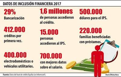 412.000 personas accedieron por primera vez a un préstamo en 2017