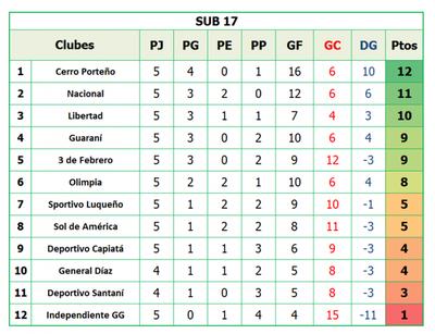 Sub 17: Cerro Porteño, quedó solo arriba
