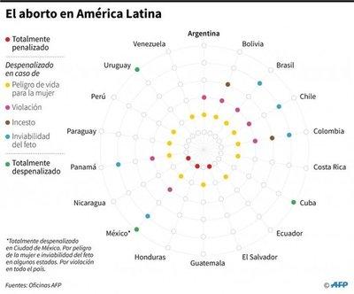 Las voces del aborto en América Latina