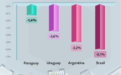 Paraguay sigue teniendo el déficit fiscal más bajo de la región