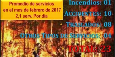 Unos 23 servicios prestaron los bomberos de Villarrica en la semana