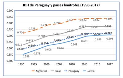 Paraguay alcanza índice alto de desarrollo humano