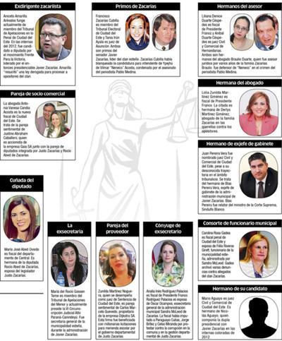 Clan Zacarías suma tentáculos judiciales