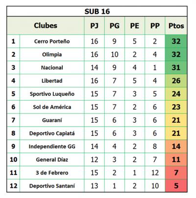 Sub 16: Cerro y Olimpia comparten la cima
