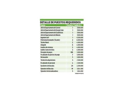 198 puestos de trabajo ofrece el MOPC