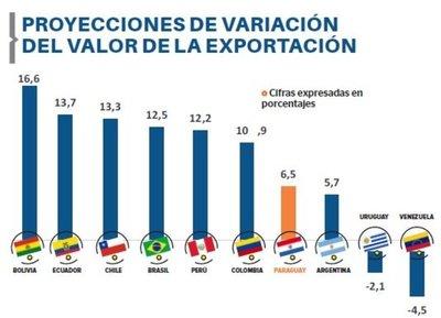 Las exportaciones crecerán un 6,5%