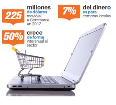 El 93% de las compras por internet son en tiendas del exterior