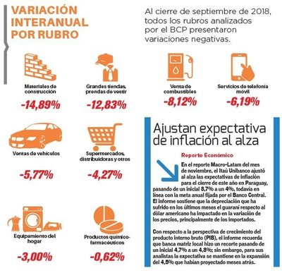 Caída generalizada de ventas en comercios