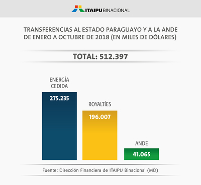 En 10 meses la Itaipu transfirió al Estado USD 512 millones