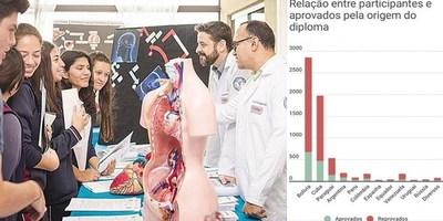 BRASIL SOLO RECONOCE A UN 26,6% DE LOS MÉDICOS RECIBIDOS EN PARAGUAY