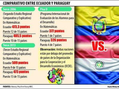 Ecuador, el país que incrementó el PIB en la educación y superó a Paraguay
