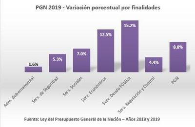 PGN por finalidades: servicios de la deuda pública crecen 15,2%