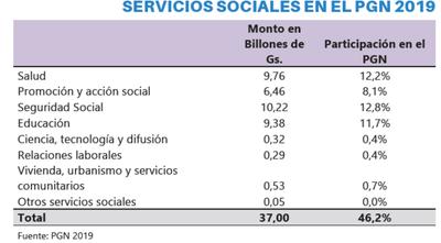 Los gastos sociales son una inversión necesaria