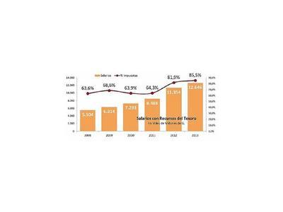 Matriz salarial  I: Gran aumento en 2012-2013