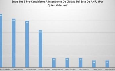 Derlis Da Silva sorprende y se ubica tercero en encuesta