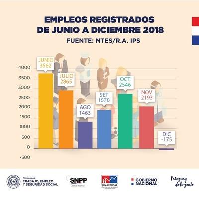 Indicadores de empleo se mantienen a pesar de la recesión, afirma Ministerio de Trabajo