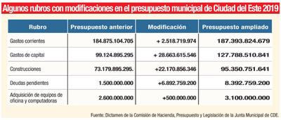 Más plata para inversión municipal